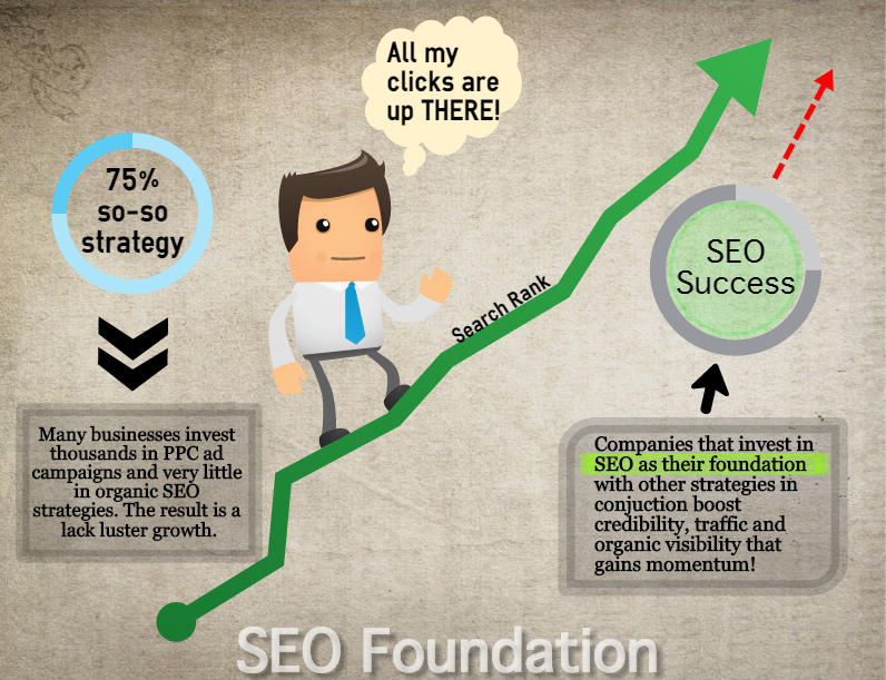 SEO Foundation Infographic